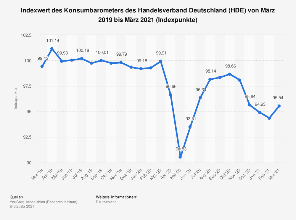Indexwert des Konsumbarometers des Handelsverband Deutschland (HDE) von März 2019 bis März 2021