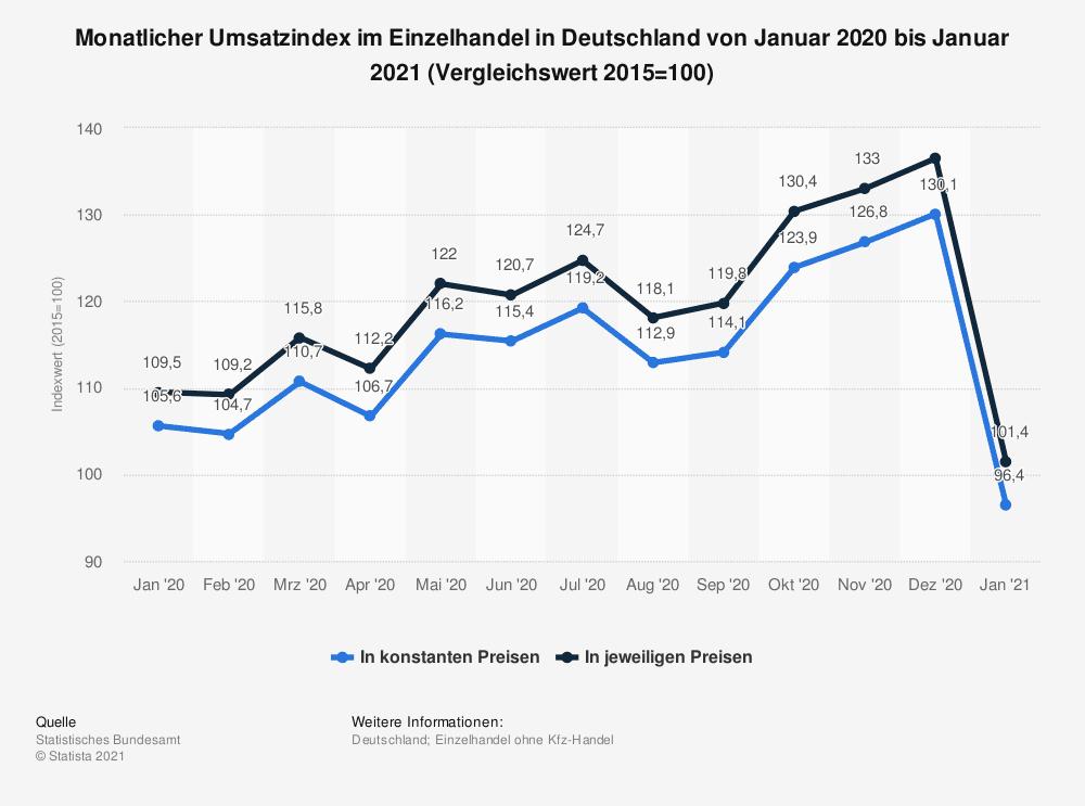 Monatlicher Umsatzindex im Einzelhandel in Deutschland von Januar 2020 bis Januar 2021